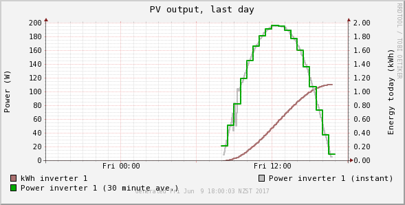 Graph of PV power output and accumulated energy generation