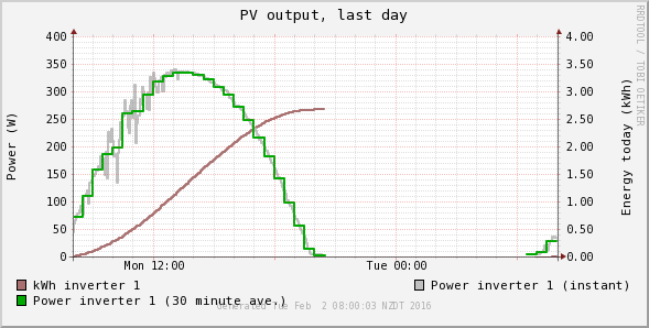 Graph of PV power output and accumulated energy generation on an ideal sunny day